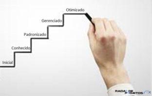 Modelo de Maturidade em Gestão de Projetos (MMGP)