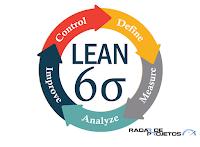Lean e Six Sigma: qual a diferença? Ou seria Lean Six Sigma?