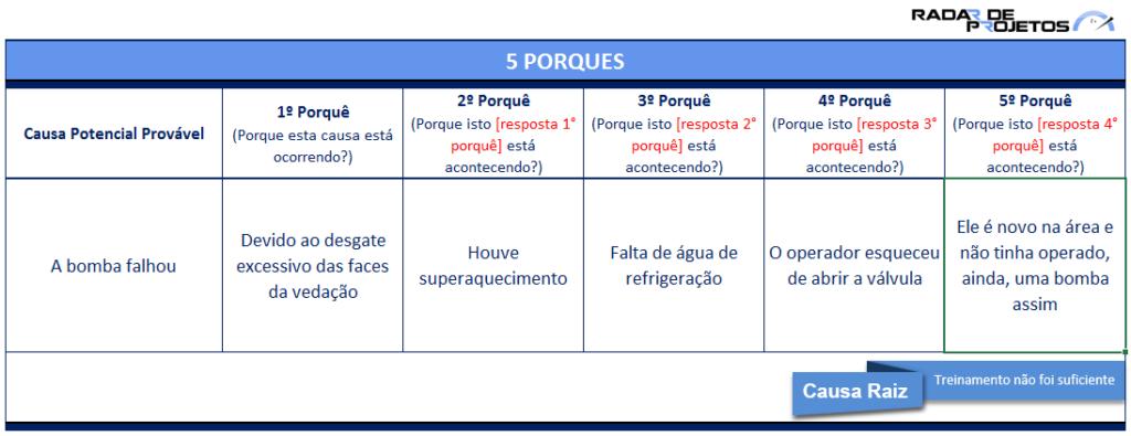 5porques_radardeprojetos